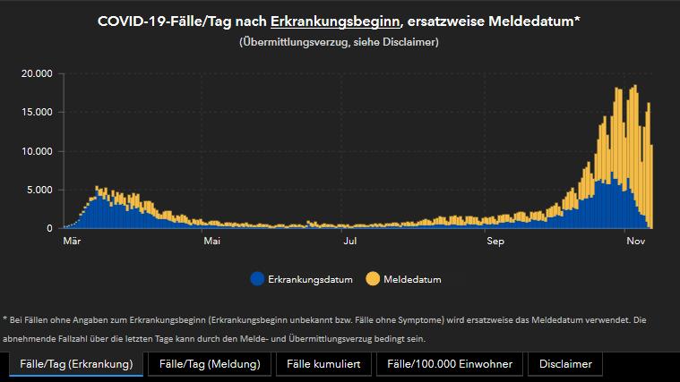 Corona Zahlen Deutschland Kurve