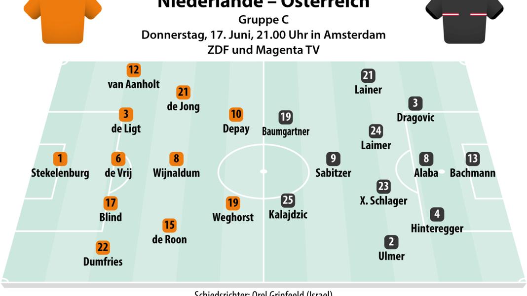 Dit is de verwachte opstelling voor de wedstrijd tussen Nederland en Oostenrijk op Euro 2021.