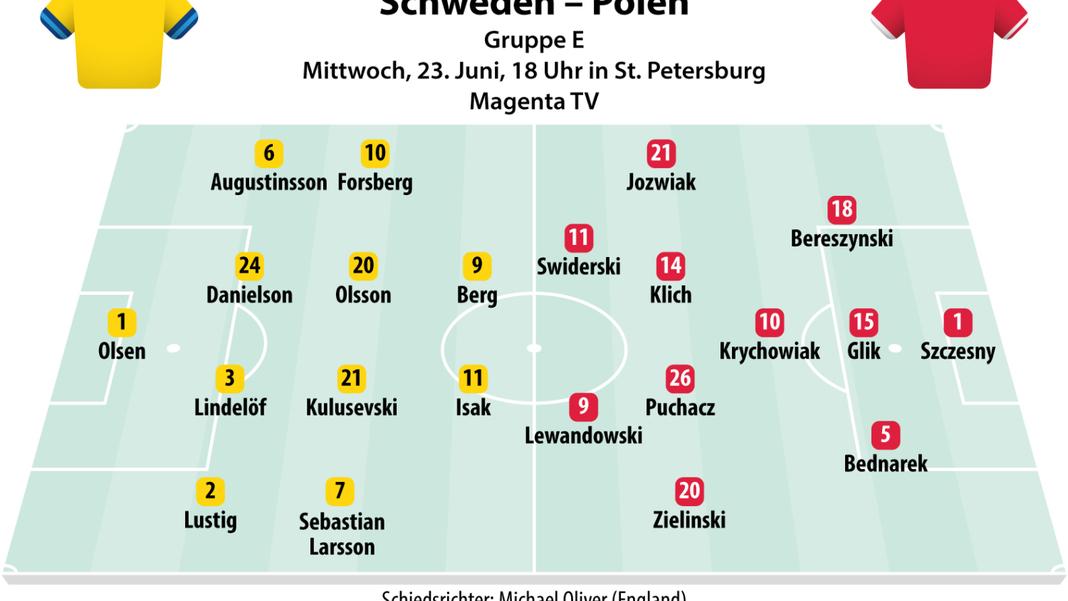 Takie są oczekiwane składy na mecz Szwecja vs Polska w grupie E na Mistrzostwach Europy w 2021 roku.