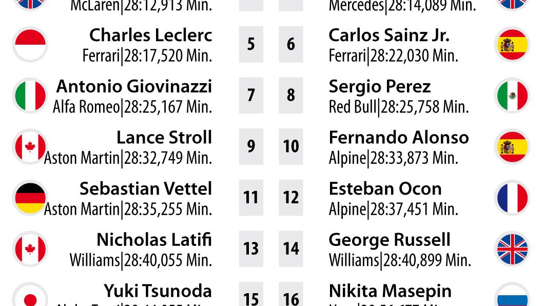 Pole startowe do Grand Prix Włoch F1 na torze Monza.